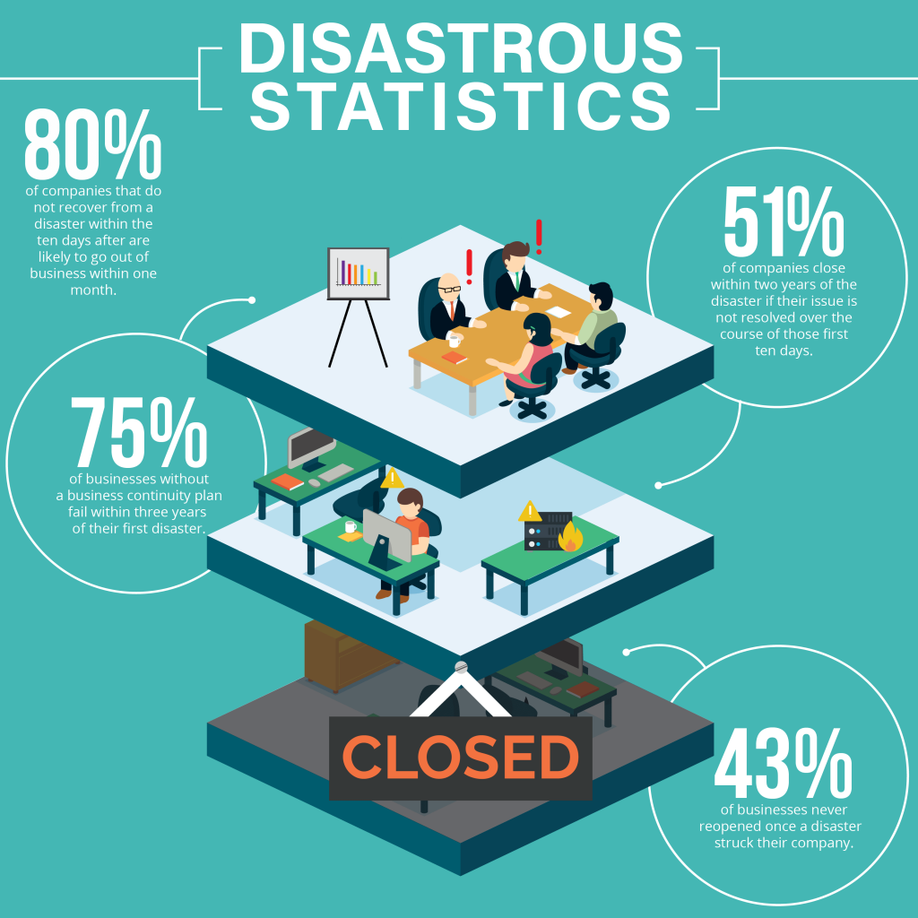 disaster recovery plan for your business